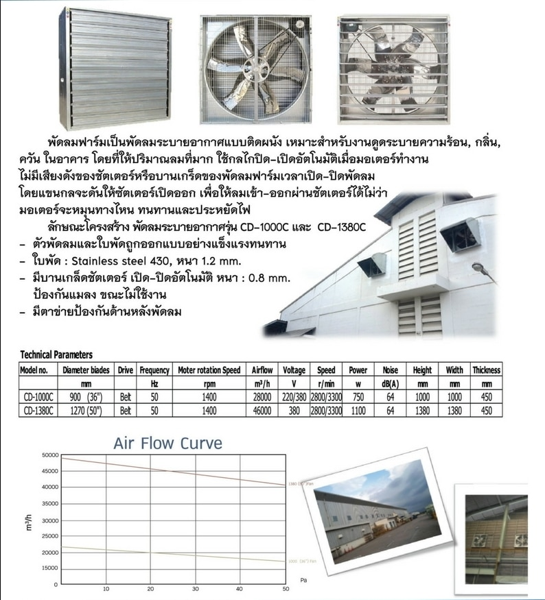 Ventilations Fans & Explosion Proof Fans in Bang Na