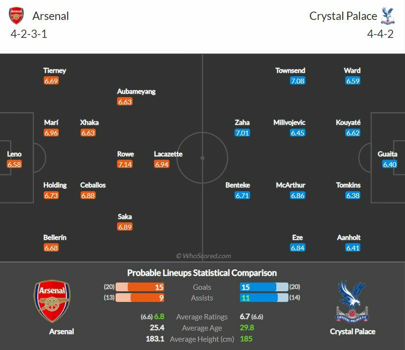 https://www.whoscored.com/Matches/1485338/Preview/England-Premier-League-2020-2021-Arsenal-Crystal-Palace