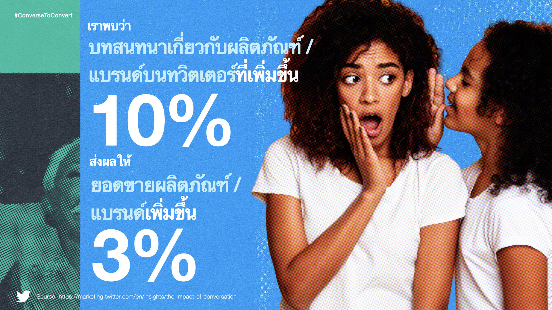 10% increase in conversations can lead upto 3% increase in sales (THA)_m