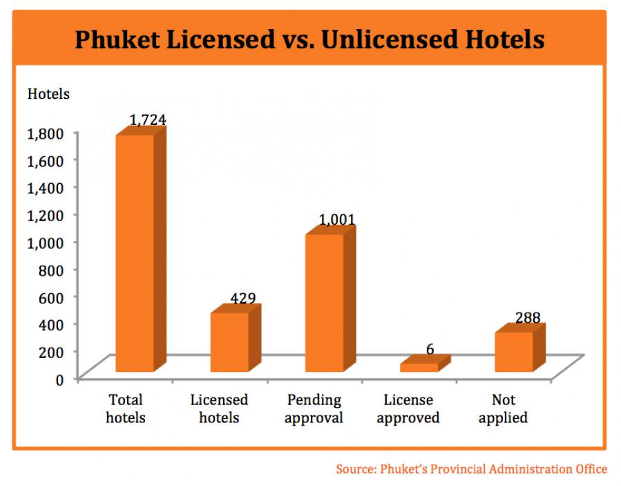Phuket under pressure as tourism growth exposes flaws in hotel sector | The Thaiger
