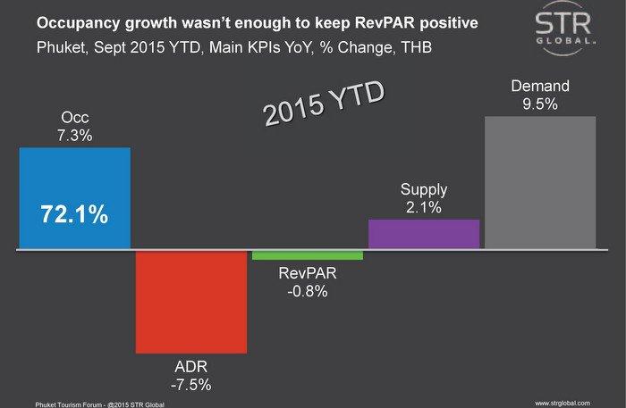 Phuket RevPAR takes hit with source market transition | The Thaiger