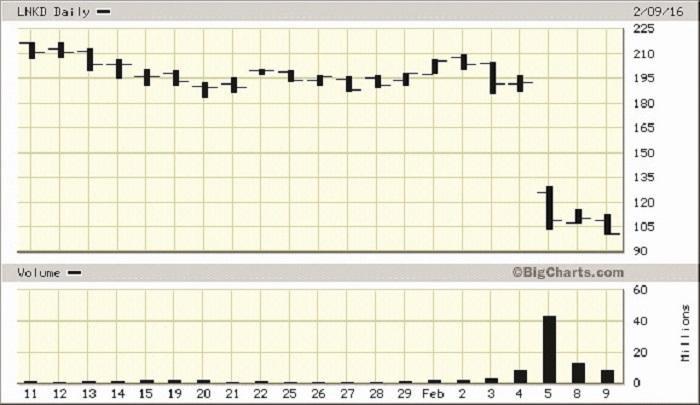 Finance: Tech stocks are still dangerous | The Thaiger