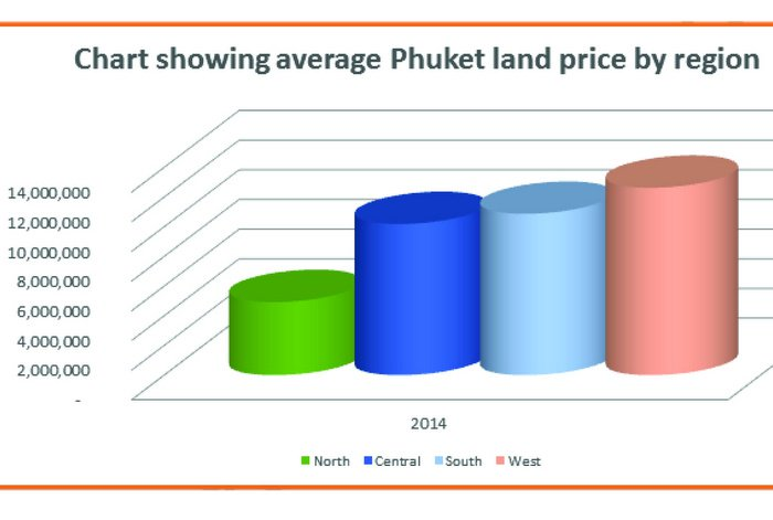 Pricing Phuket Plots: The attractive north | Thaiger