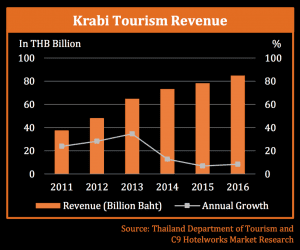 Krabi - Number One for growth on Trip Advisor   News by Thaiger