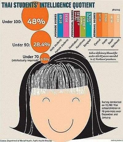 IQ survey ranks Phuket kids among brightest in Thailand | The Thaiger