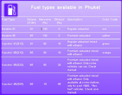 Phuket petrol names fuel confusion | The Thaiger