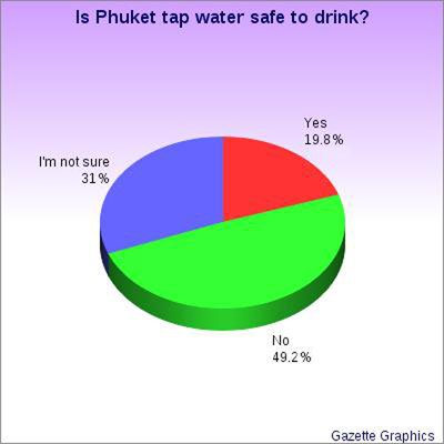 Phuket water? We wouldn't drink it: Poll | The Thaiger