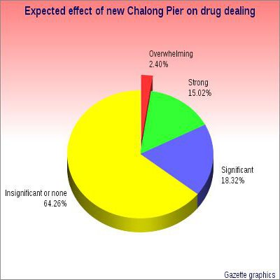 New Phuket marina will not affect drug trade: poll | Thaiger