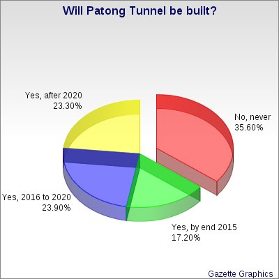Phuket Gazette poll: Will the Patong Tunnel ever see daylight? | The Thaiger