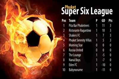 Goals galore in Phuket Super Six league | The Thaiger