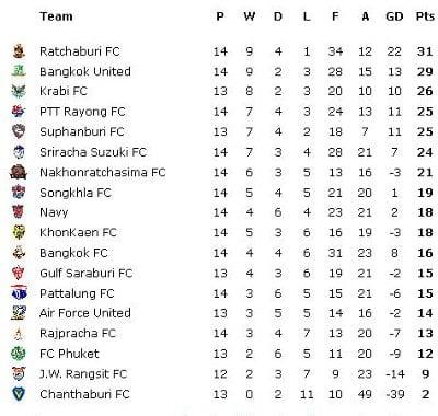 Scrappy Phuket FC beat Bangkok FC, 2-1 | The Thaiger