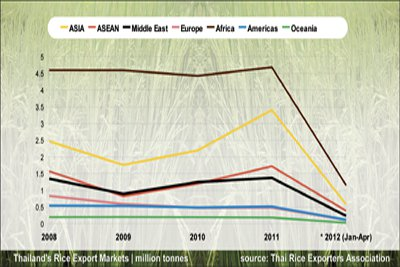 Phuket Business: India, Vietnam rice exports to surpass Thailand in 2012 | The Thaiger