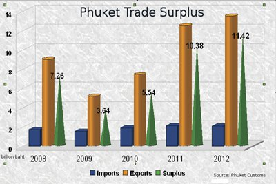 Phuket Business: New trade records set for the island | The Thaiger