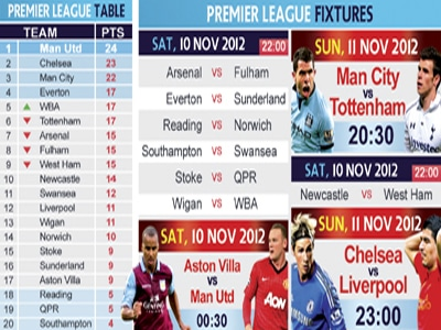 Phuket Sports: English Premier League review and look ahead | The Thaiger