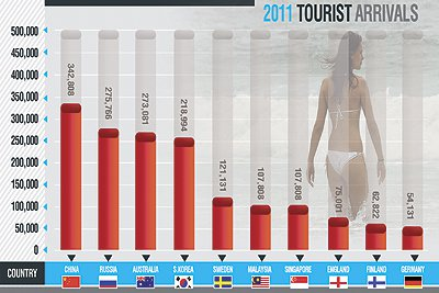 Phuket Business: Tourism growth projected at 15% by Seacon head | The Thaiger