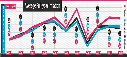 Phuket Business: The not-so-hidden cost of inflation | The Thaiger