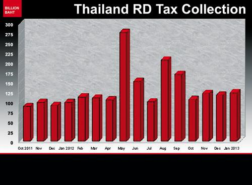 Phuket Business: Tax filing deadline nears | The Thaiger