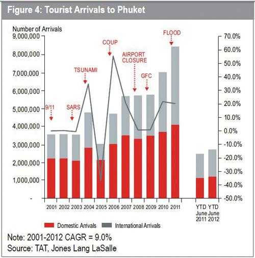 Phuket Business: A land of opportunity | The Thaiger