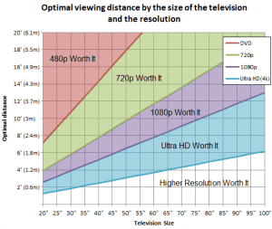 4K TV - Is it worth it? Three times when it might be for you. | News by The Thaiger
