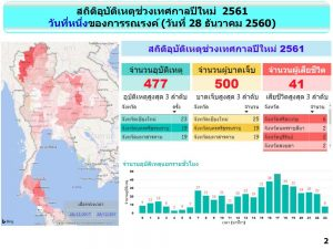 DAY ONE - Seven days of danger. Road toll down. | News by Thaiger