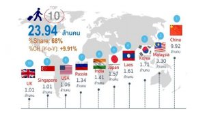 Who's coming and what are they spending? Tourist numbers for 2017. | News by Thaiger