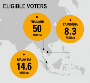 The big three. 2018 elections for Thailand, Malaysia and Cambodia.   News by Thaiger