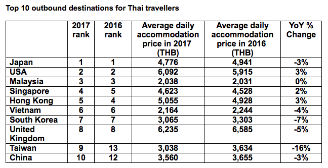 Patong and Kamala Number One in Hotels.com survey   News by Thaiger