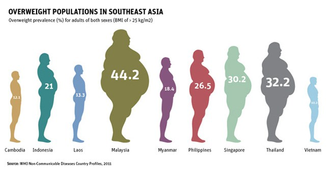 Thailand regional Number Two in 'new fatties' | News by Thaiger