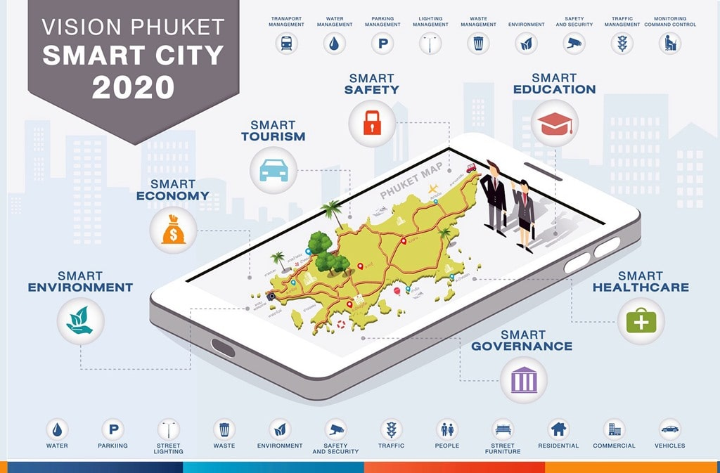Hi-tech pilot projects to create seven 'smart cities' | The Thaiger
