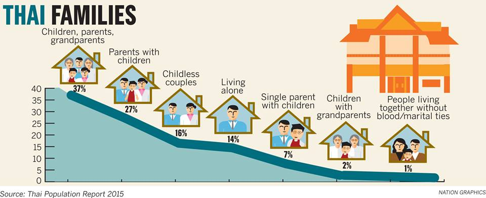 Childless couples in Thailand increase 300% in 30 years | News by Thaiger