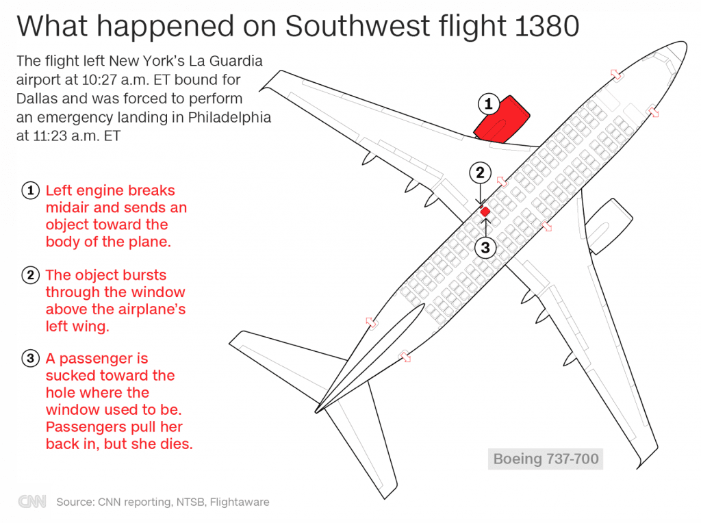 Passenger nearly gets sucked out of broken Southwest Airlines 737 window | News by Thaiger