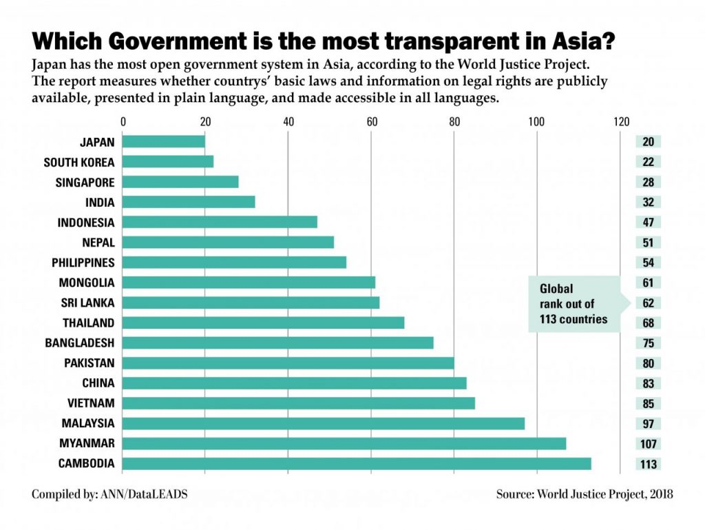 Transparent Government. Where does Thailand rank? | News by The Thaiger
