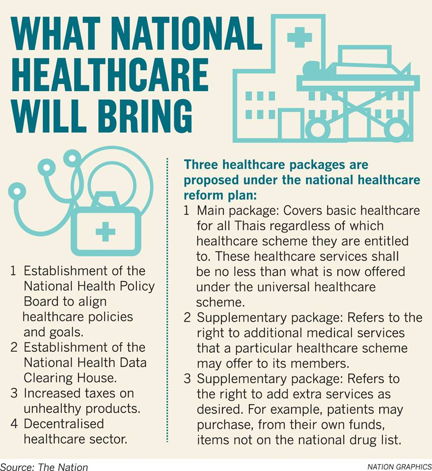 Thais likely to pay more for health under new reforms | News by Thaiger