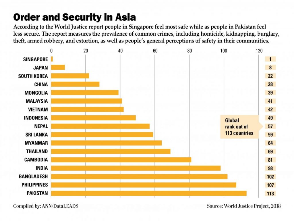 Singapore is the most 'peaceful' country in Asia. Who ranks at the bottom? | News by Thaiger