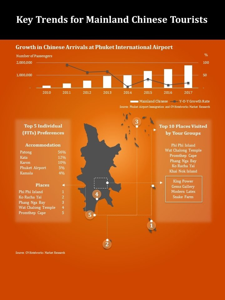 Phuket report shows arrivals up 19% in Q1 | News by The Thaiger