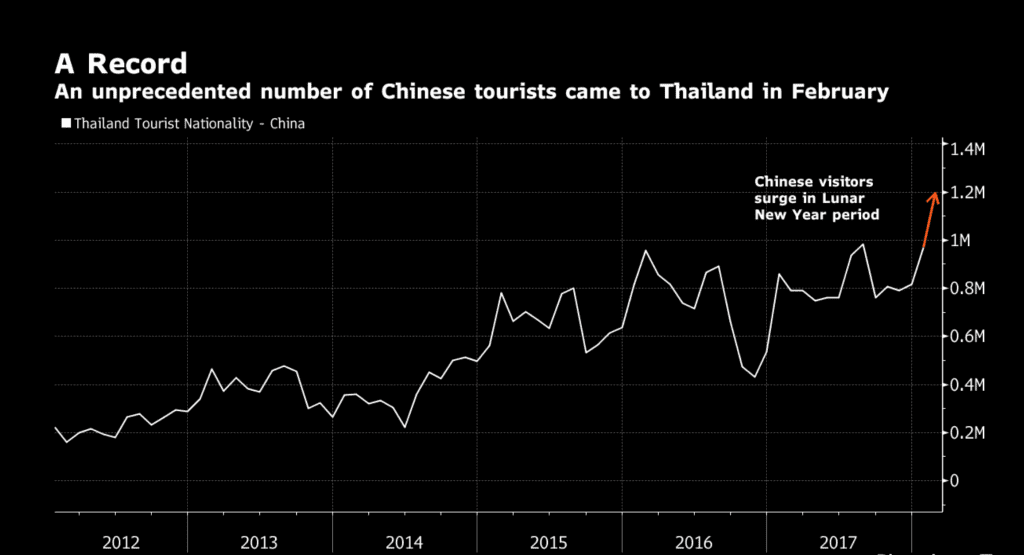 Chinese tourism to Thailand poised to top 10 million per annum | News by Thaiger