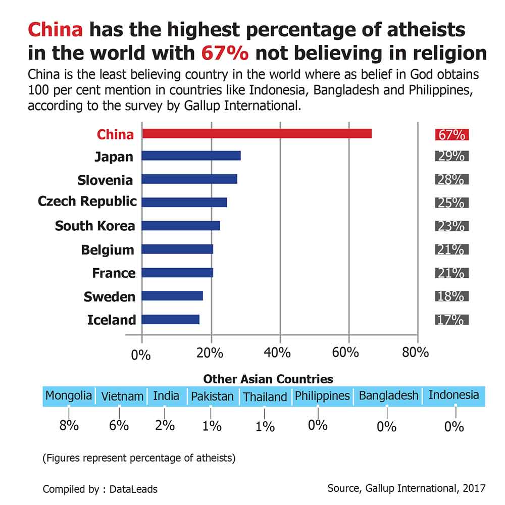 China has the most atheists. Indonesia and Philippines the most believers. | News by The Thaiger