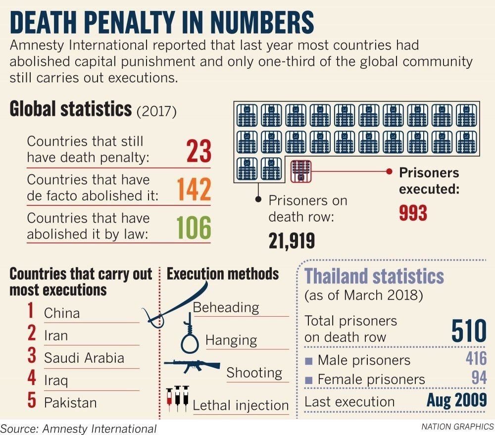 Response to first execution in Thailand since 2009 | News by Thaiger
