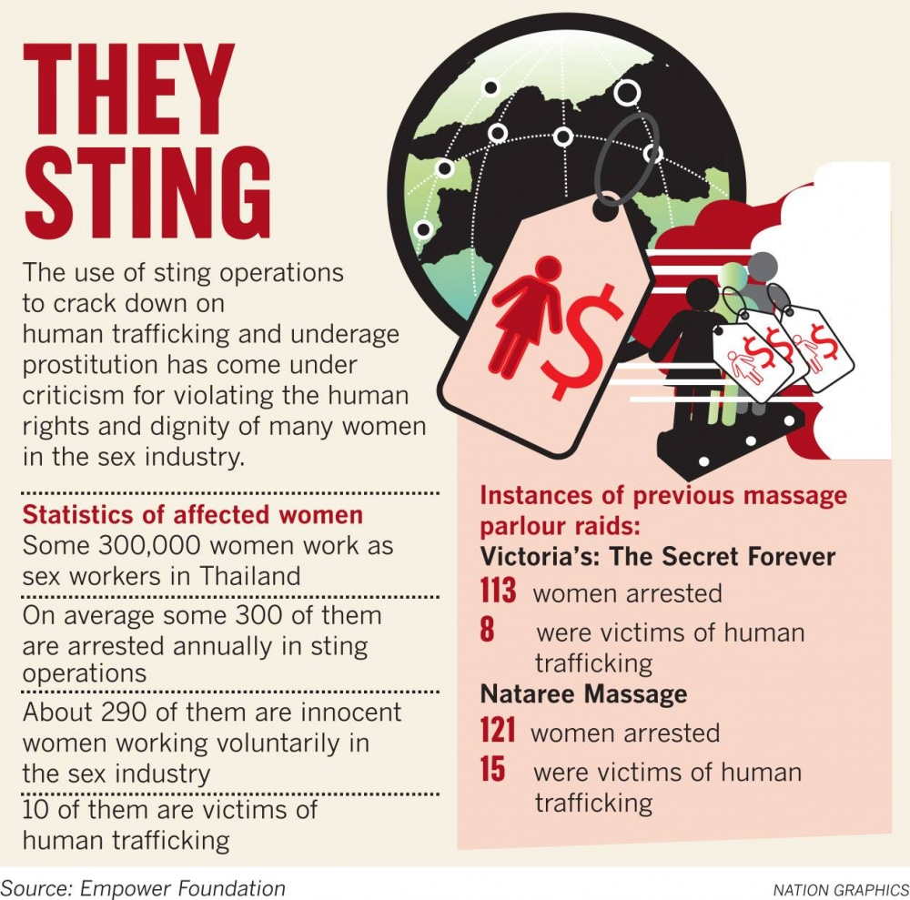 """""""Don't arrest us. We just work here."""" Activists call for ban on sting operations targeting sex trade   News by Thaiger"""