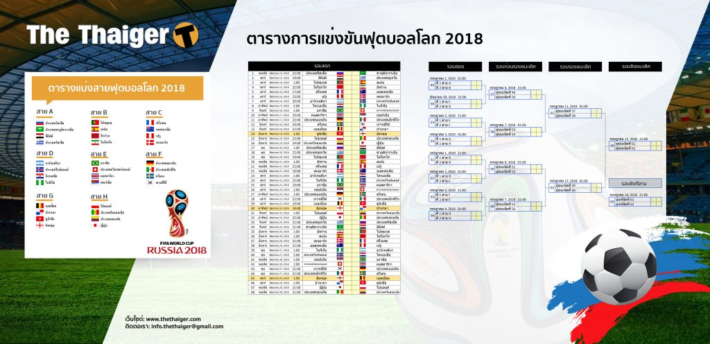 Thaiger World Cup wall chart - print it out, pin it up, fill it in | News by The Thaiger