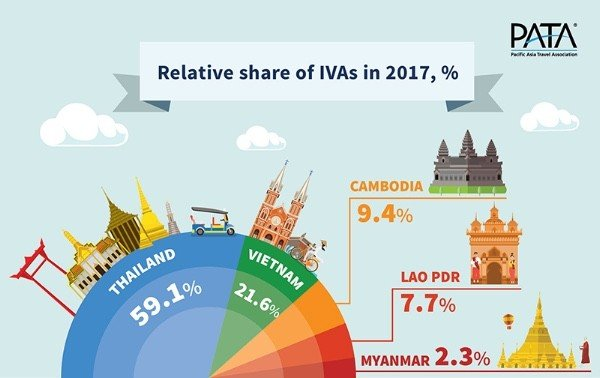 Mekong tourism grows 13% - PATA Report | News by Thaiger