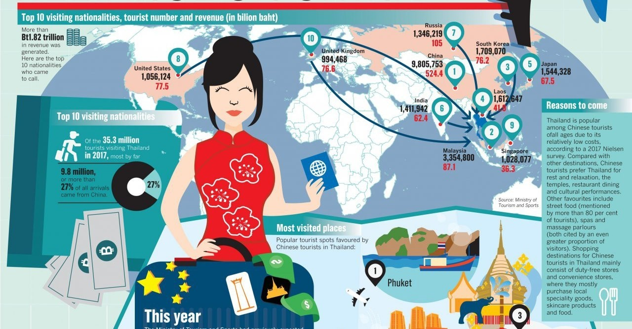 Why do Chinese tourists like coming to Thailand? | The Thaiger