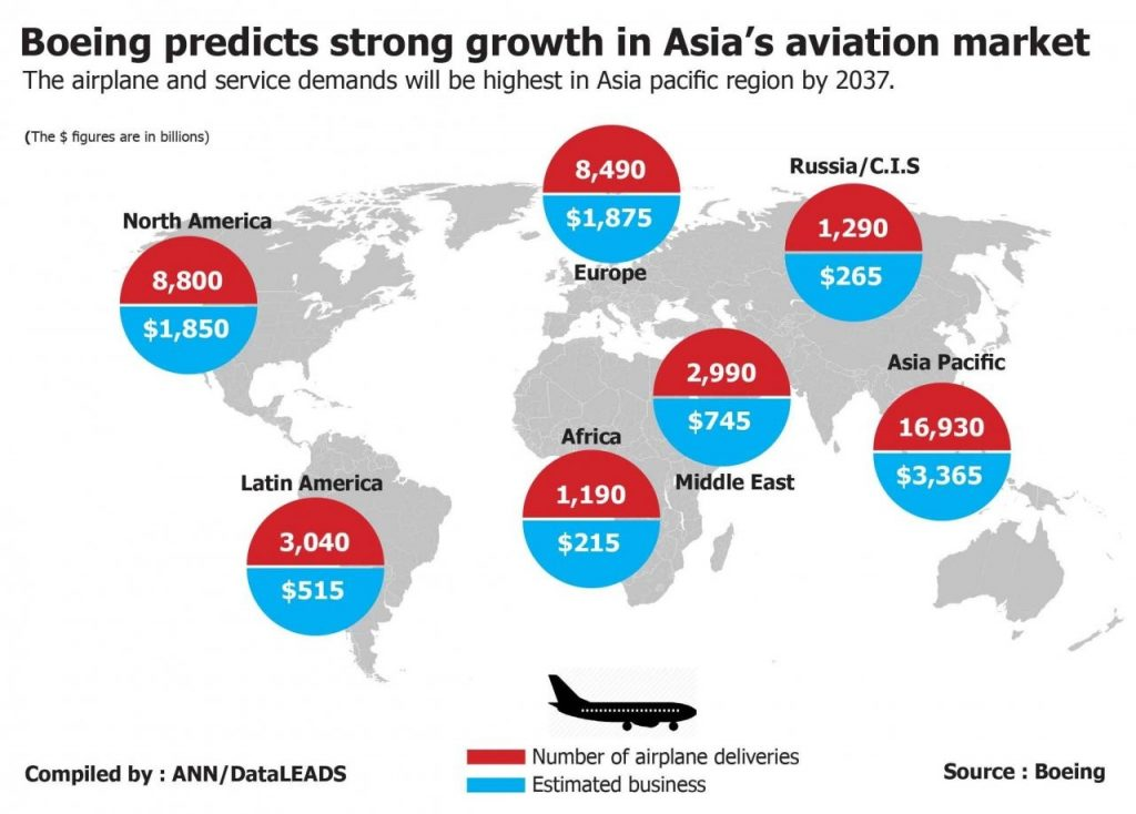 Boeing says Asian region biggest growth area for aviation in next two decades | News by The Thaiger