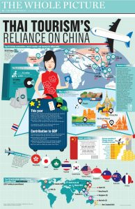Why do Chinese tourists like coming to Thailand?   News by Thaiger