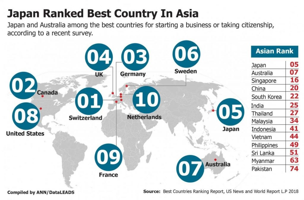Top 10 countries in Asia - DataLeads report | News by Thaiger