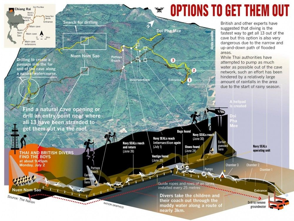 Options and opportunities - getting the football team out of the caves | News by Thaiger