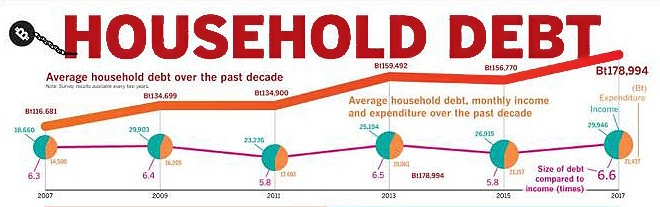 Thailand's household debt | News by The Thaiger