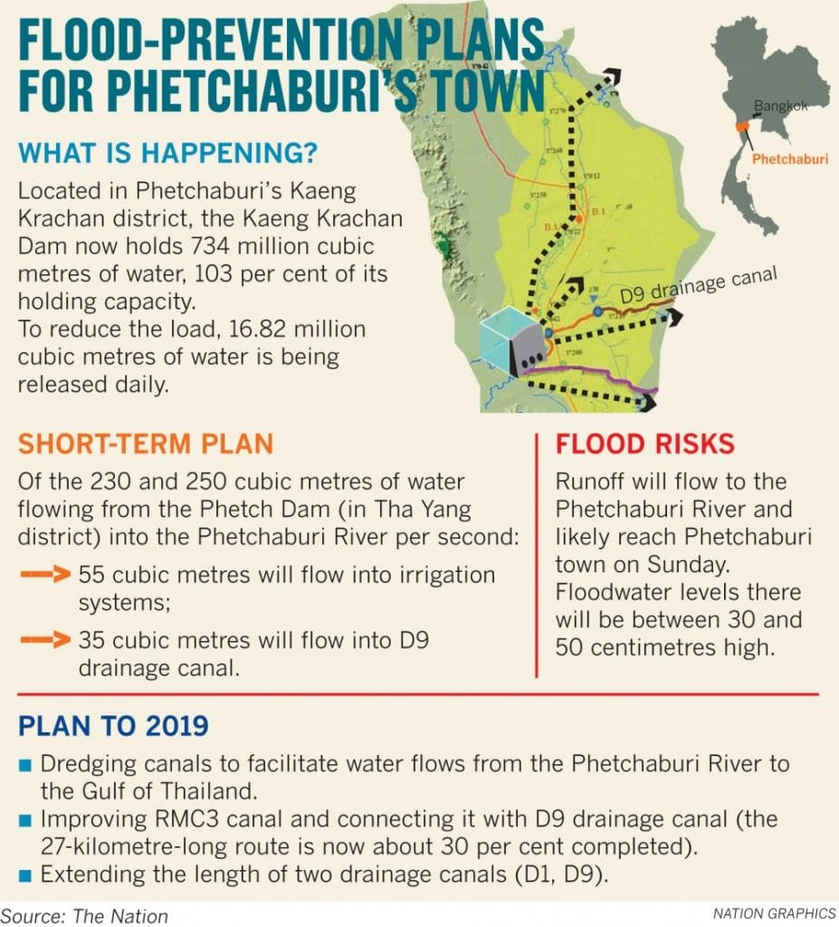 Phetchaburi town prepares for a soggy weekend | News by The Thaiger