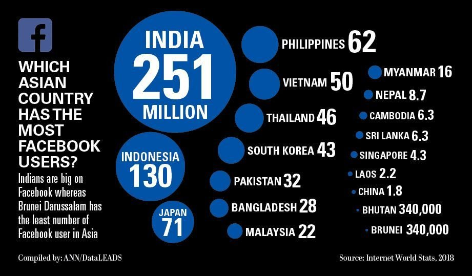 India has highest number of Facebook users but Singapore is Asia's FB star | News by The Thaiger