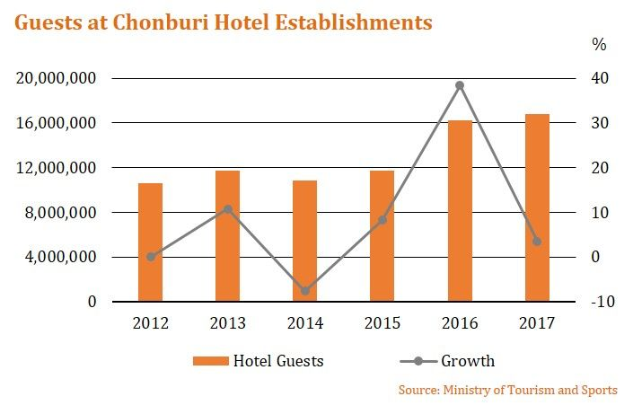 Pattaya's hotel performance rebounds as EEC drives positive market sentiment | News by The Thaiger